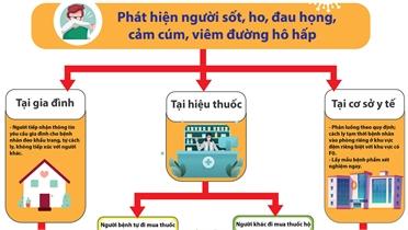 [Infographics] Cách xử trí một số tình huống khi gặp người sốt, ho, đau họng
