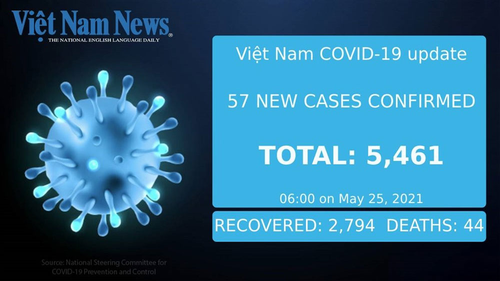 57 new cases, local Covid-19 cases, Tuesday morning, Bac Giang province, global pandemic