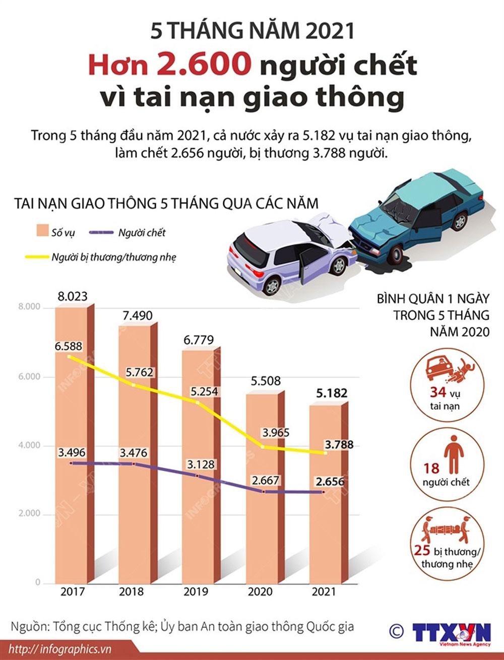 Hơn 2.600 người chết, tai nạn giao thông, 5 tháng đầu năm 2021