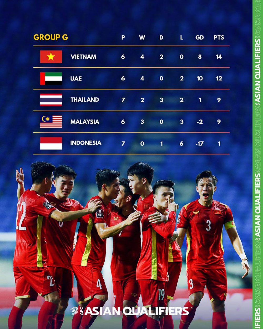FIFA, Vietnam, resounding victory, Indonesia, victory over Indonesia, World Cup Asian qualifiers, top of the group