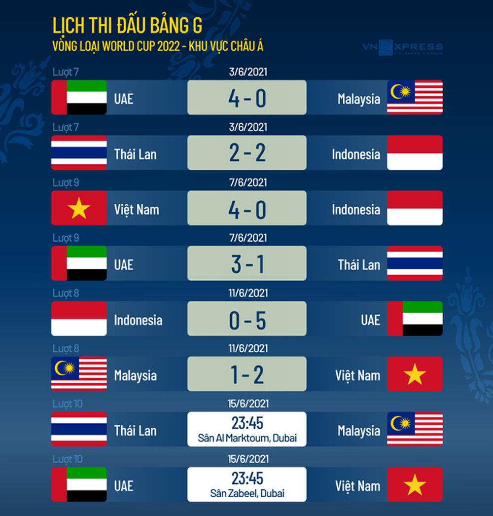 HLV Park, HLV Park Hang-seo, bị cấm chỉ đạo trận UAE, vòng loại World Cup 2022