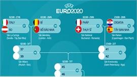 Lịch đấu giai đoạn knock-out EURO 2020