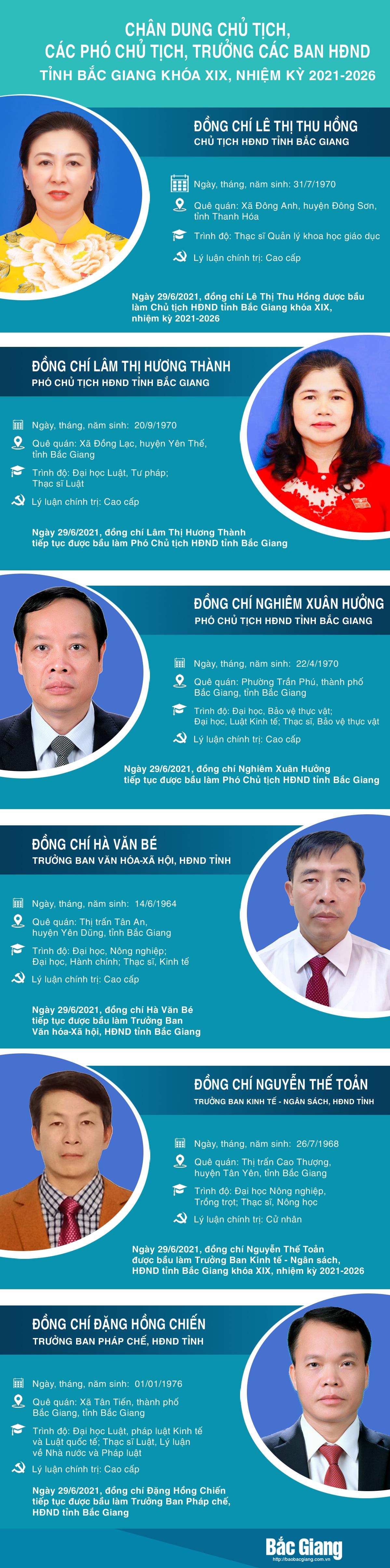 Chủ tịch, Phó Chủ tịch, Trưởng ban, HĐND tỉnh Bắc Giang, HĐND tỉnh khóa XIX