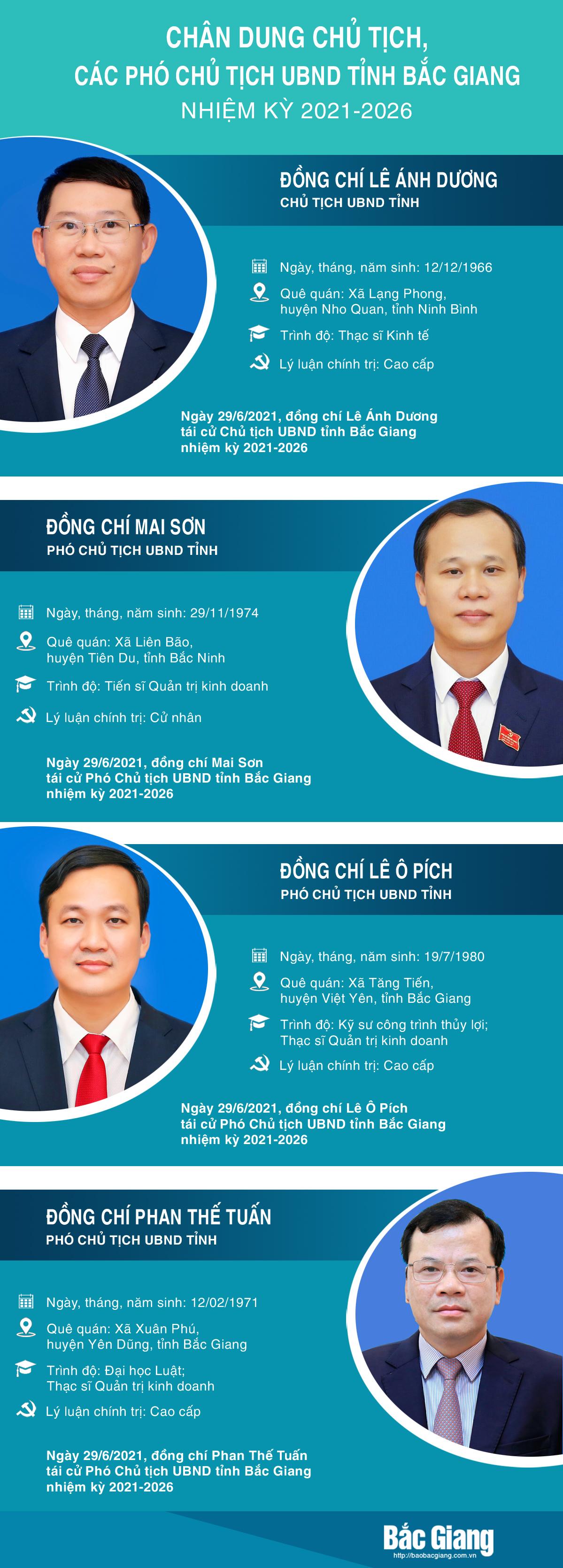 Chủ tịch, Phó Chủ tịch, Trưởng ban, UBND tỉnh Bắc Giang, UBND tỉnh