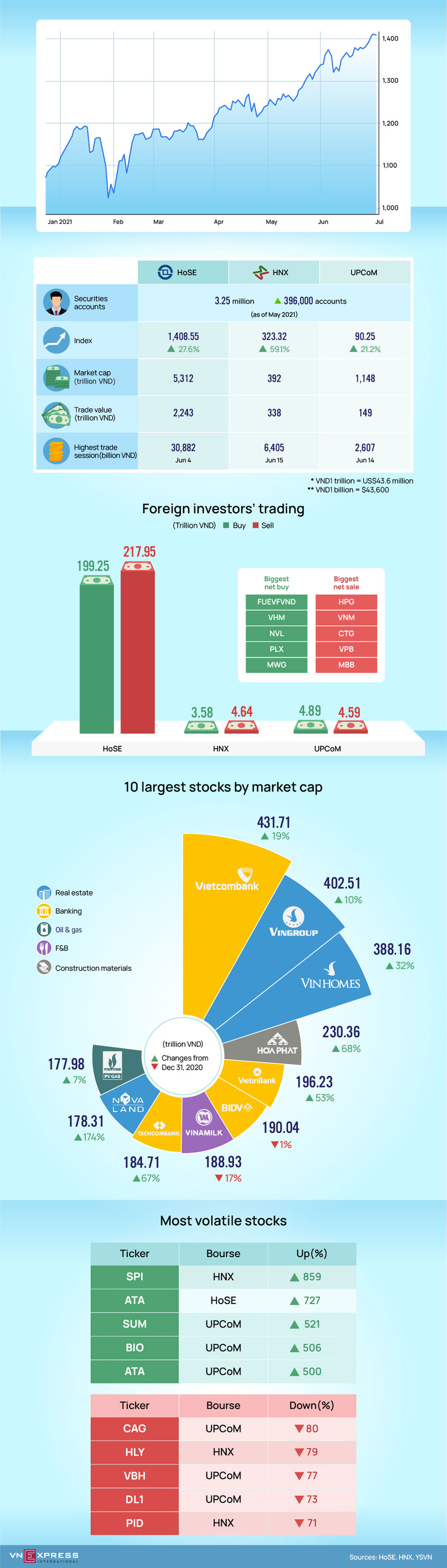Vietnam stock market, three main indices, double-digit gains, first half,  economic recovery, Covid-19 impact