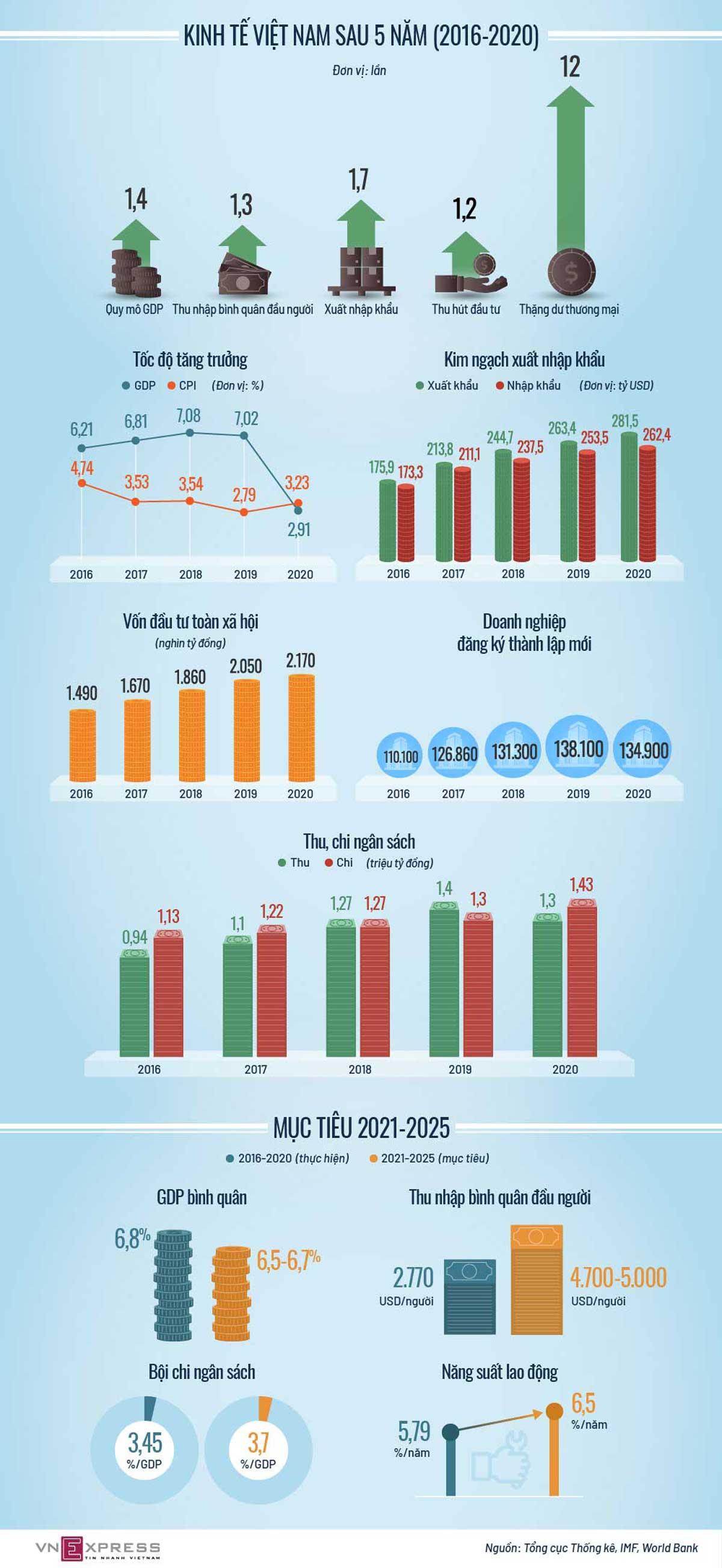 Kinh tế Việt Nam , thay đổi , thế nào 5 năm qua