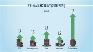 How Vietnam's economy has changed over five years