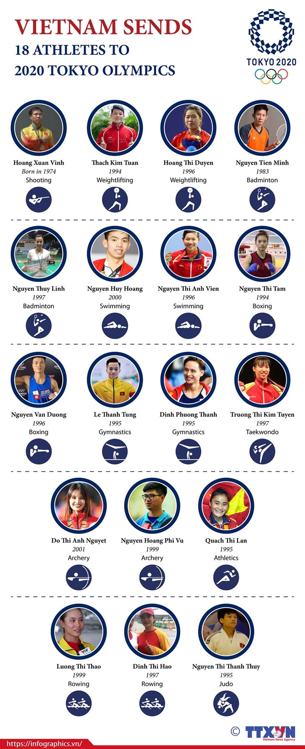 Vietnam, 18 athletes, 2020 Tokyo Olympics, shooting, weightlifting, badminton, swimming, rowing, judo