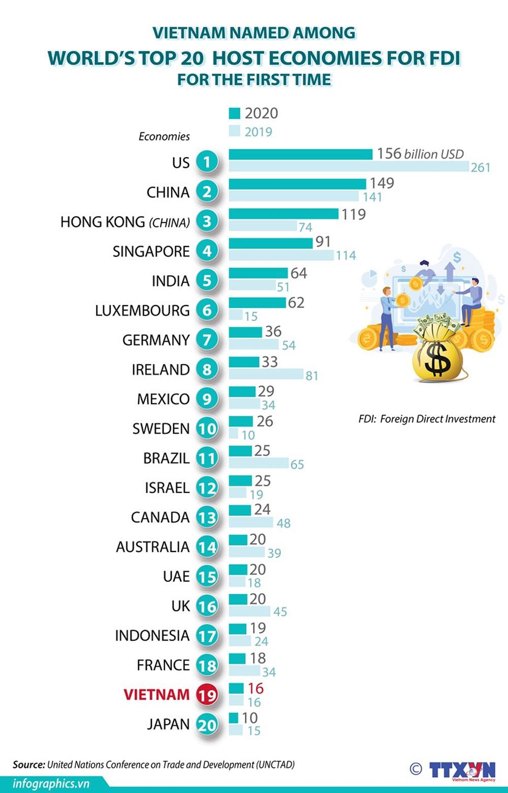 Vietnam, world's top, host economies, FDI,  foreign direct investment, economic development