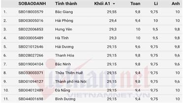 Thí sinh quê Lục Nam đạt 29,55 điểm, đứng đầu khối A1