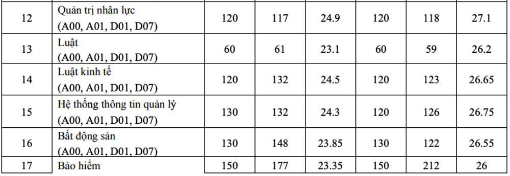 Điểm chuẩn, trường Kinh tế quốc dân, 2 năm gần nhất