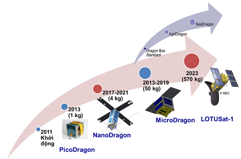 New Vietnamese satellite, sent to Japan, launch into orbit, locally-made, micro-satellite, Vietnam National Space Centre, space technology