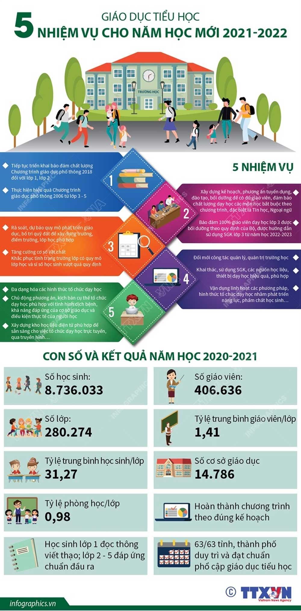 Giáo dục tiểu học, 5 nhiệm vụ, năm học mới 2021-2022