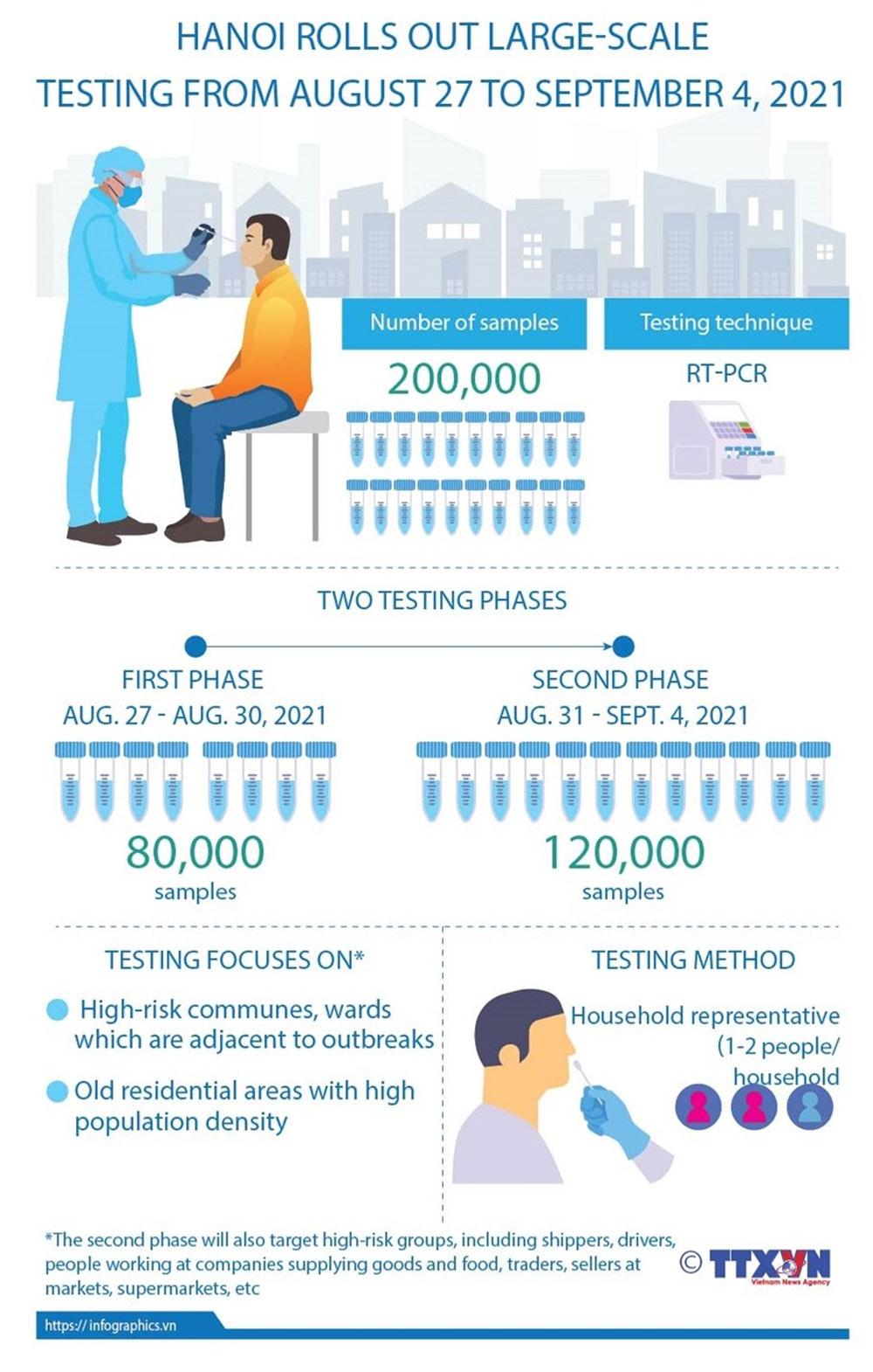 Hanoi, rolls out, large-scale coronavirus testing, Covid-19 pandemic, fight the epidemic, community transmission