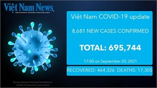 Vietnam reports 8,681 cases of Covid-19, 215 deaths on Monday