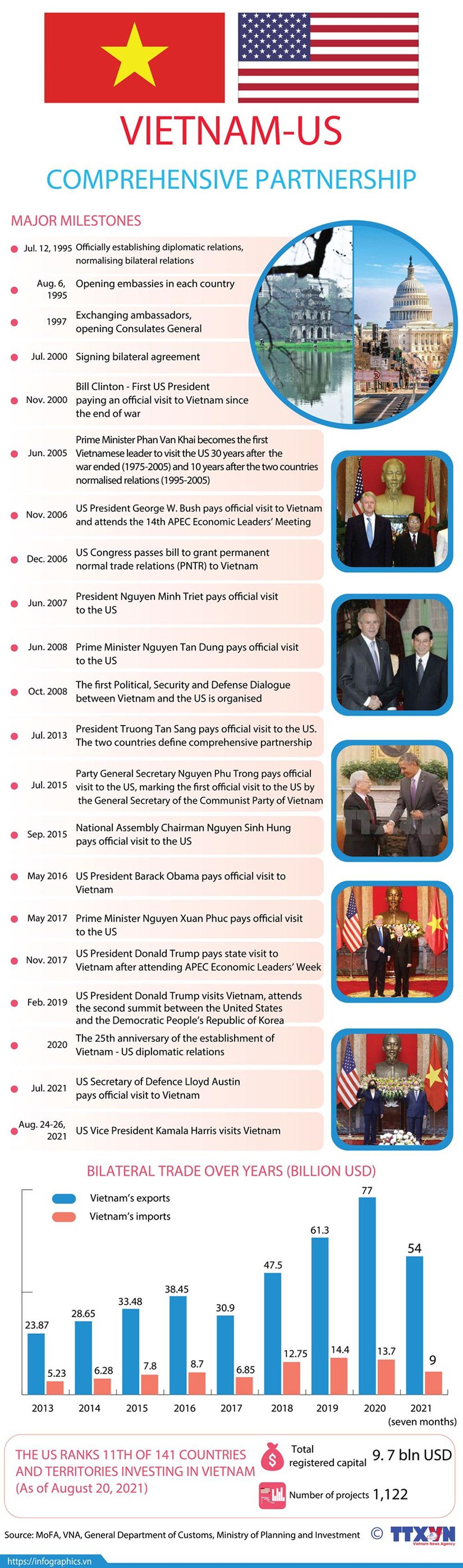 Vietnam, US, comprehensive partnership, thriving relations,  diplomatic relations, major milestone