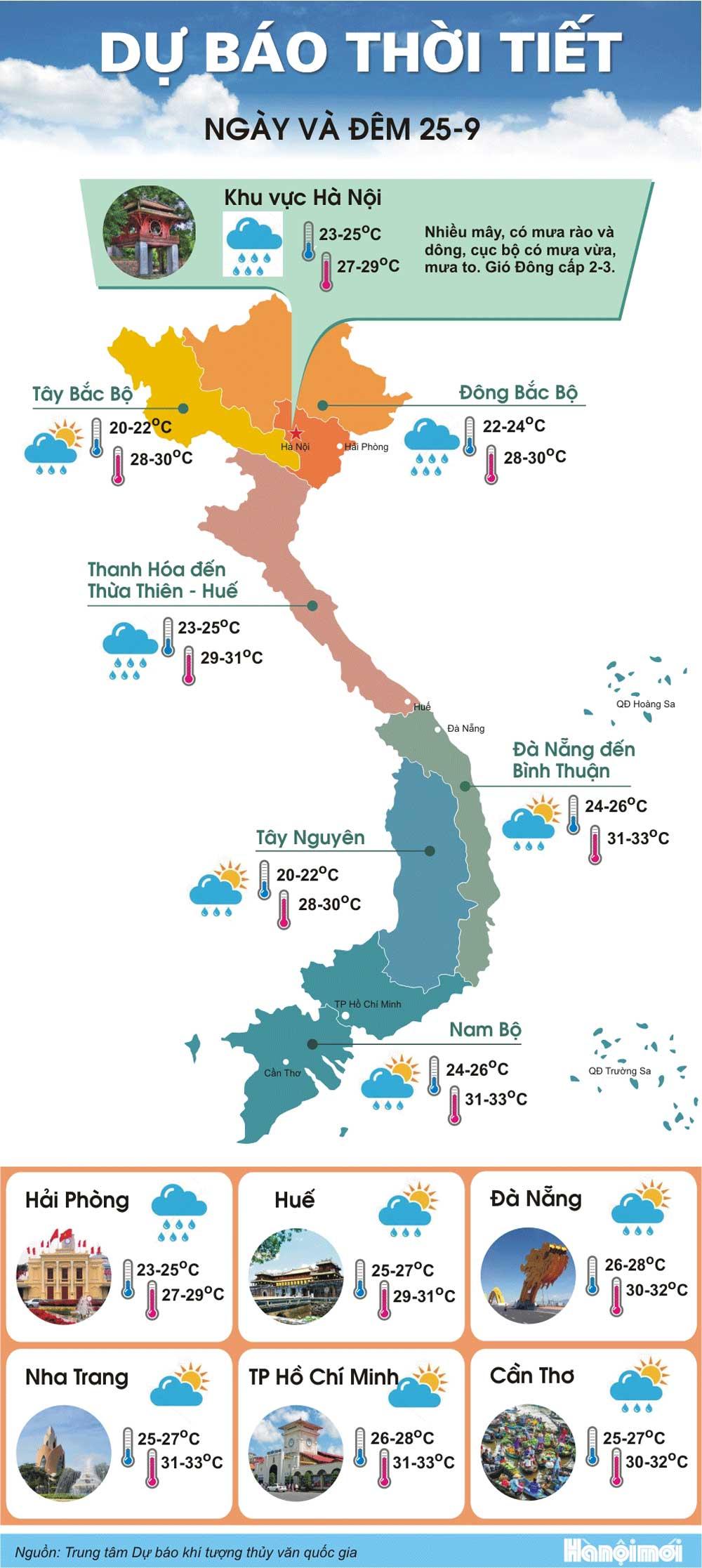 Đông Bắc Bộ ,Bắc Trung Bộ ,  mưa to diện rộng