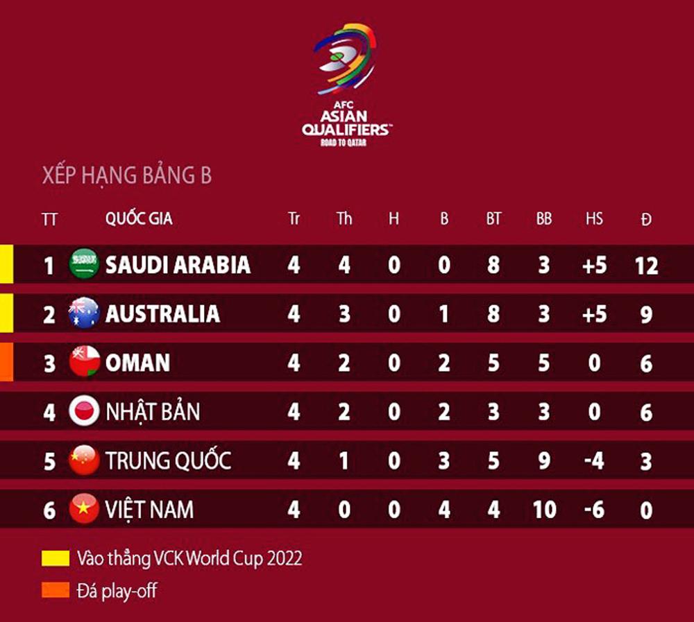 Vòng loại thứ 3 World Cup 2022,tuyển Việt Nam,Park Hang-seo,World Cup 2022,sân Mỹ Đình,COVID-19,lịch thi đấu,VTV6,VTV5,phát sóng trực tiếp,tuyển Trung Quốc,tuyển Oman