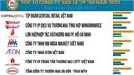 Vietnam Report announces top 10 prestigious retailers in 2021